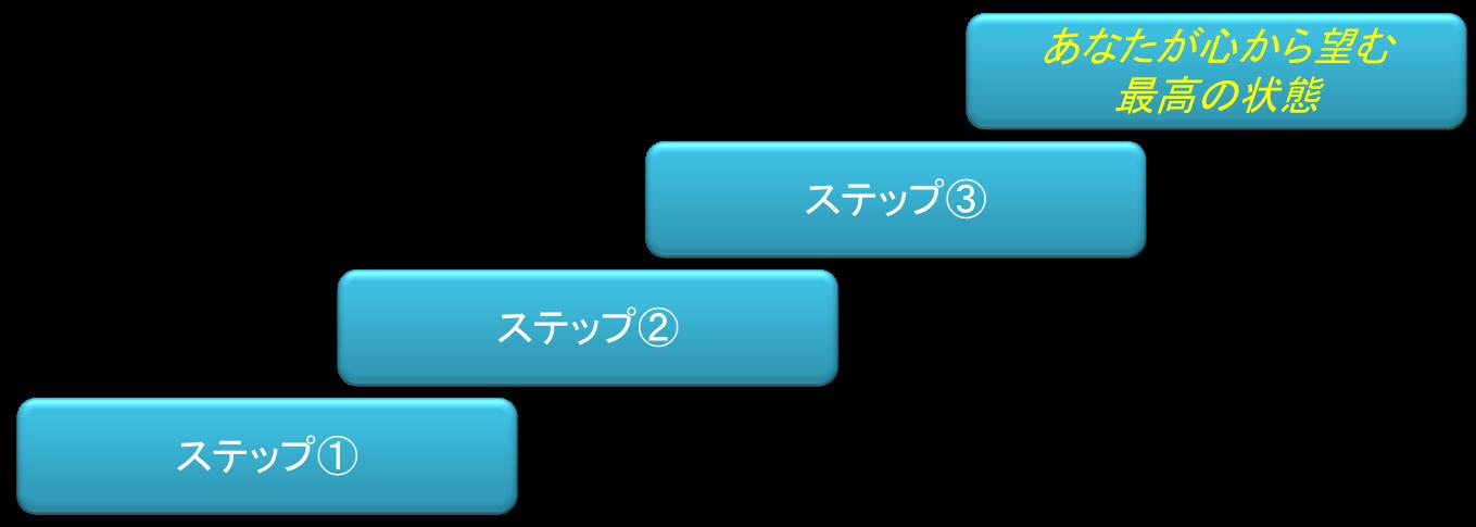 ステップの図