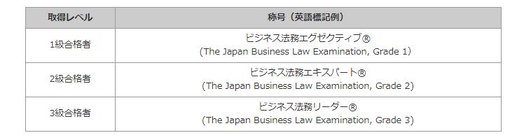 ビジネス実務法務称号